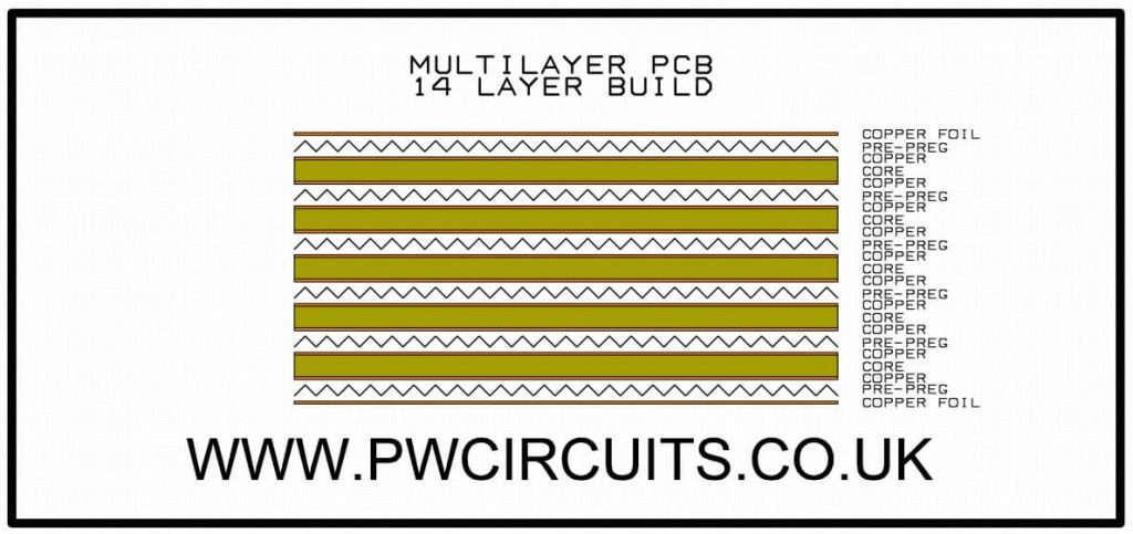 14 layer multilayer build example