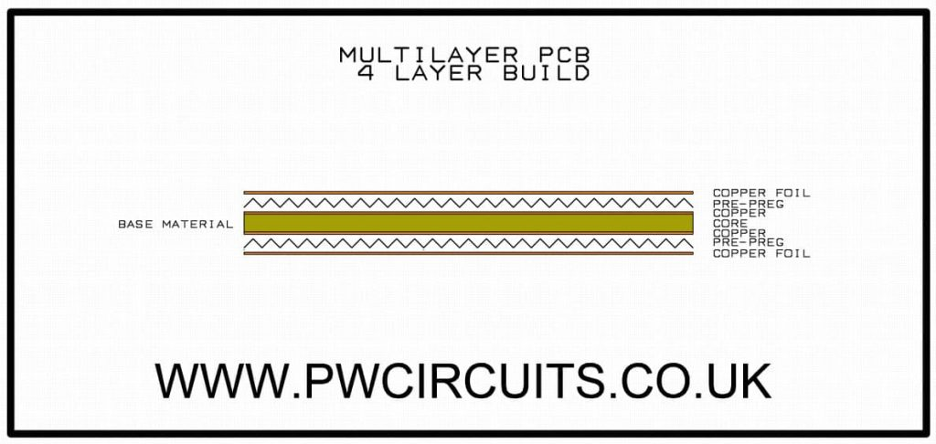 4 layer multilayer build example